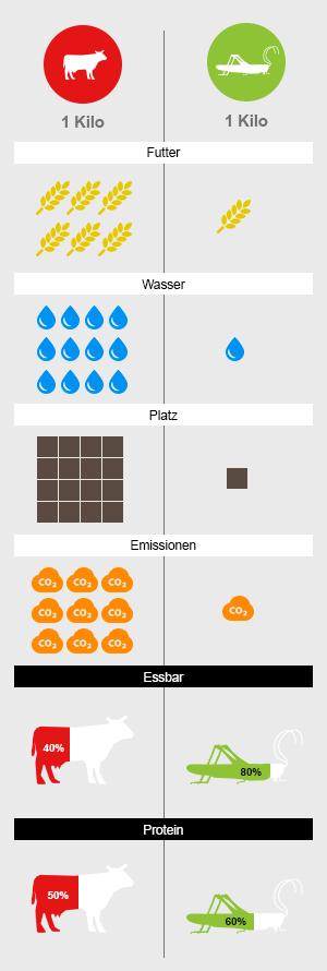 Futter, Co2, Platz, Wasser, Proteine
